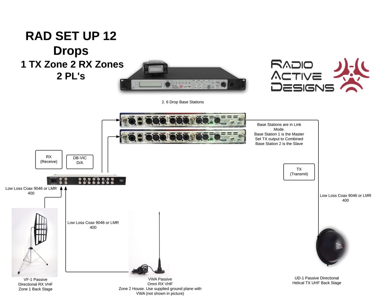 RAD Set Up 12 Drops